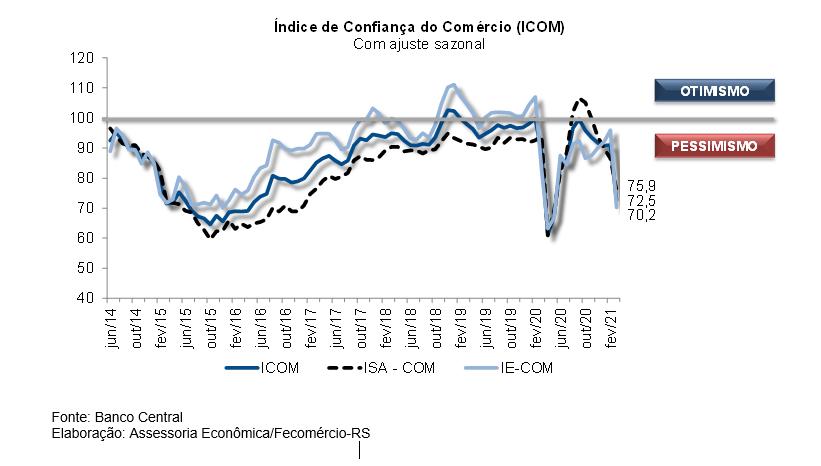 Confiança do Comércio cai diante da piora da crise sanitária