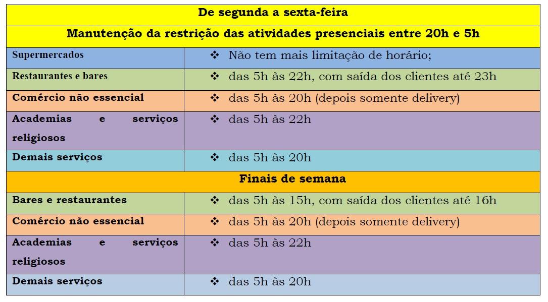 Divulgado hoje (09.04), pelo Governo estadual, a liberação das atividades não essenciais